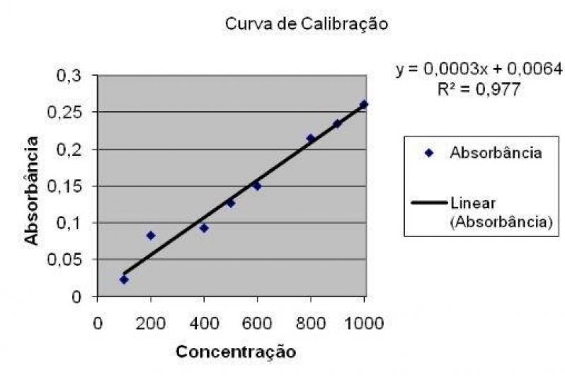 Empresa de Calibração de Equipamentos para Laboratório CORONEL FABRICIANO - Calibração de Equipamentos para Medição