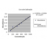 calibração de equipamentos para laboratório